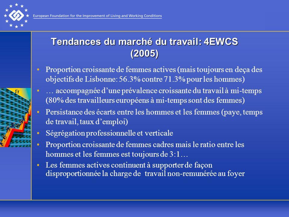 Tendances du marché du travail: 4EWCS (2005) Proportion croissante de femmes actives (mais toujours en deça des objectifs de Lisbonne: 56.3% contre 71.3% pour les hommes) … accompagnée dune prévalence croissante du travail à mi-temps (80% des travailleurs européens à mi-temps sont des femmes) Persistance des écarts entre les hommes et les femmes (paye, temps de travail, taux demploi) Ségrégation professionnelle et verticale Proportion croissante de femmes cadres mais le ratio entre les hommes et les femmes est toujours de 3:1… Les femmes actives continuent à supporter de façon disproportionnée la charge de travail non-remunérée au foyer