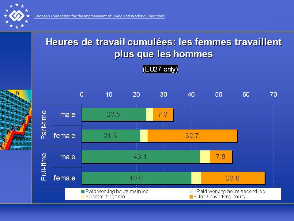 Heures de travail cumulées: les femmes travaillent plus que les hommes