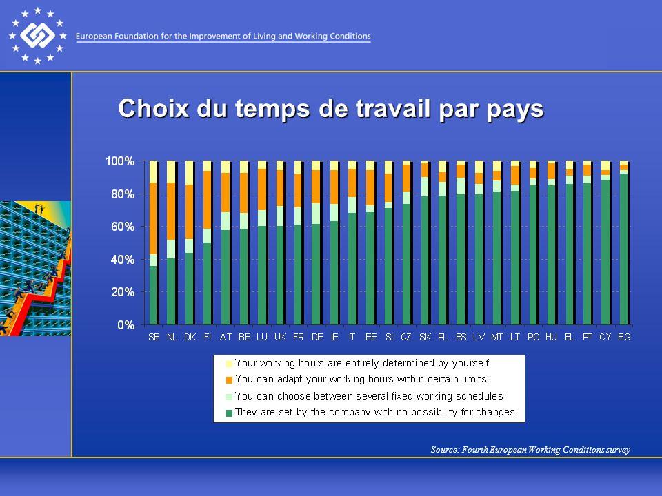 Choix du temps de travail par pays Source: Fourth European Working Conditions survey