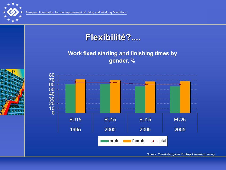 Flexibilité .... Source: Fourth European Working Conditions survey