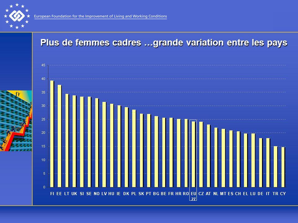 Plus de femmes cadres …grande variation entre les pays