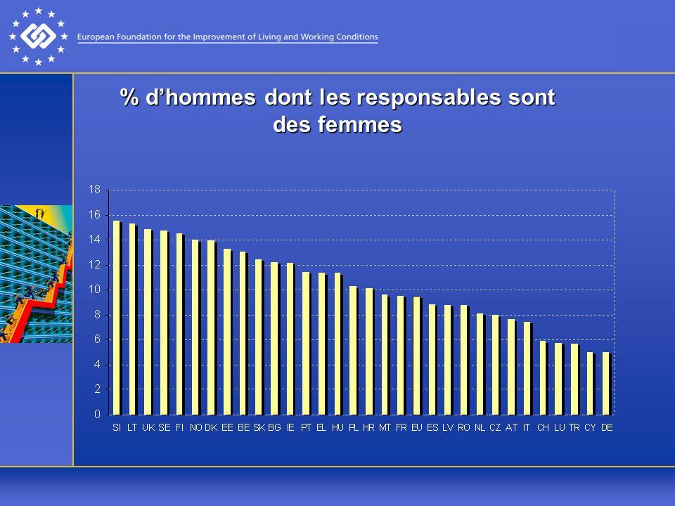 % dhommes dont les responsables sont des femmes
