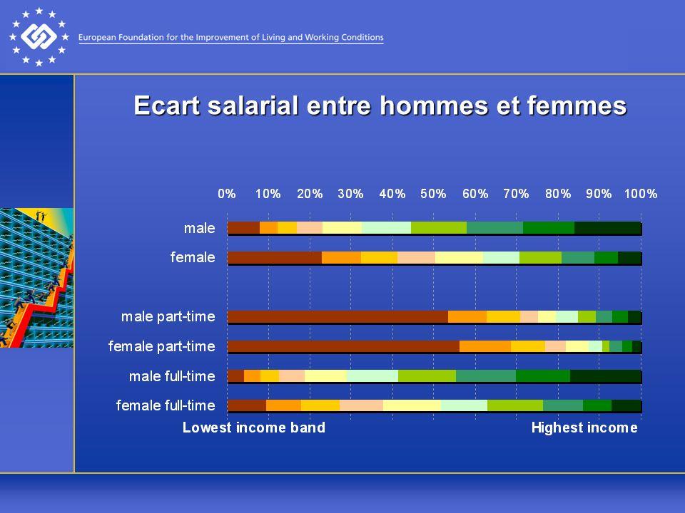 Ecart salarial entre hommes et femmes