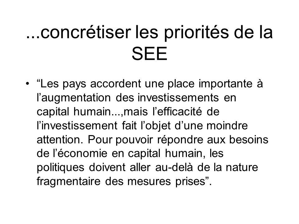 ...concrétiser les priorités de la SEE Les pays accordent une place importante à laugmentation des investissements en capital humain...,mais lefficacité de linvestissement fait lobjet dune moindre attention.