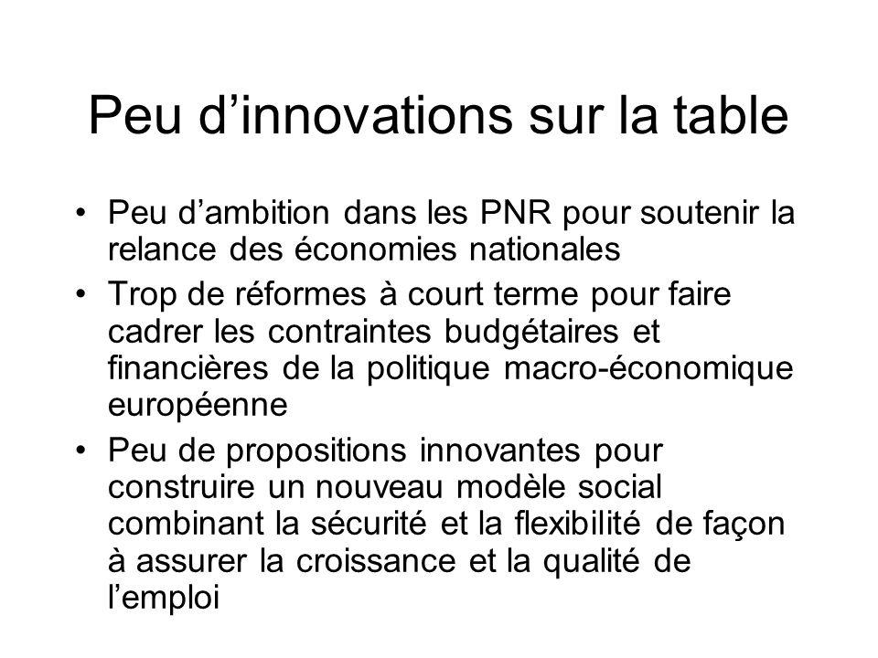 Peu dinnovations sur la table Peu dambition dans les PNR pour soutenir la relance des économies nationales Trop de réformes à court terme pour faire c