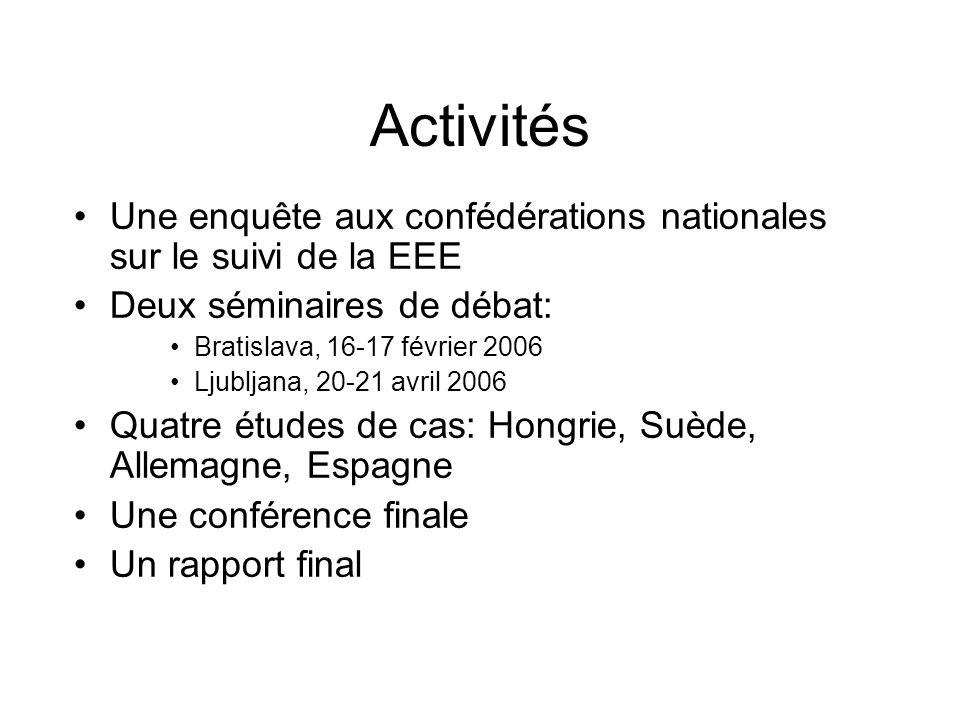 Activités Une enquête aux confédérations nationales sur le suivi de la EEE Deux séminaires de débat: Bratislava, 16-17 février 2006 Ljubljana, 20-21 a