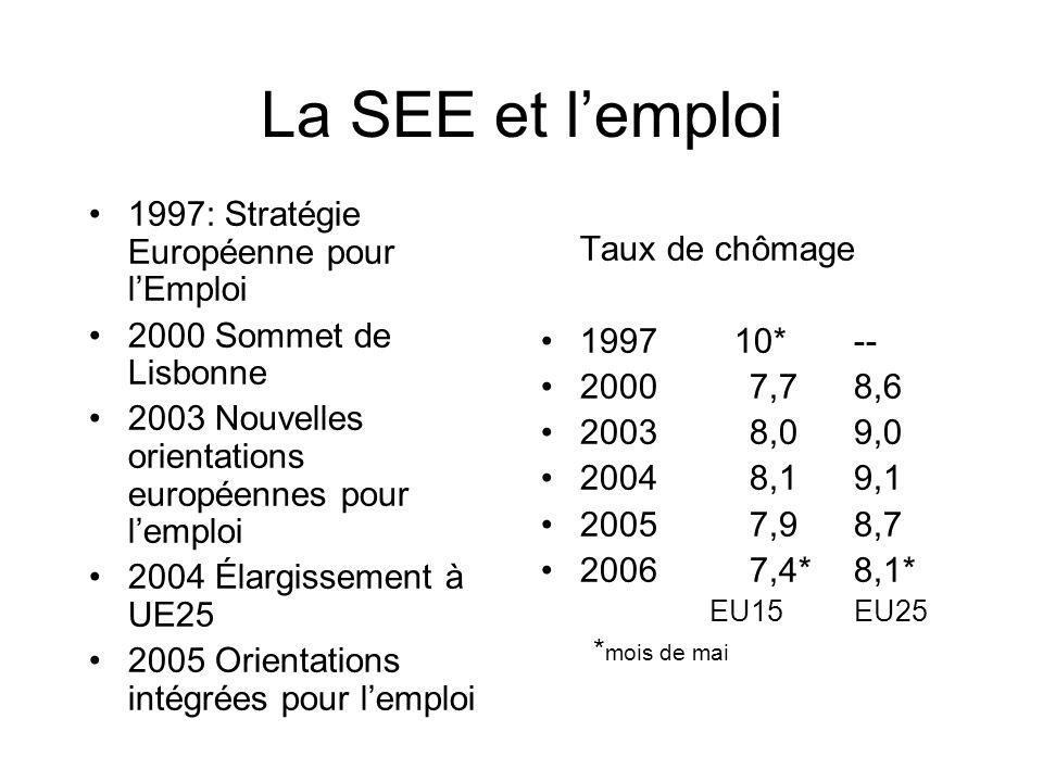 La SEE et lemploi 1997: Stratégie Européenne pour lEmploi 2000 Sommet de Lisbonne 2003 Nouvelles orientations européennes pour lemploi 2004 Élargissem
