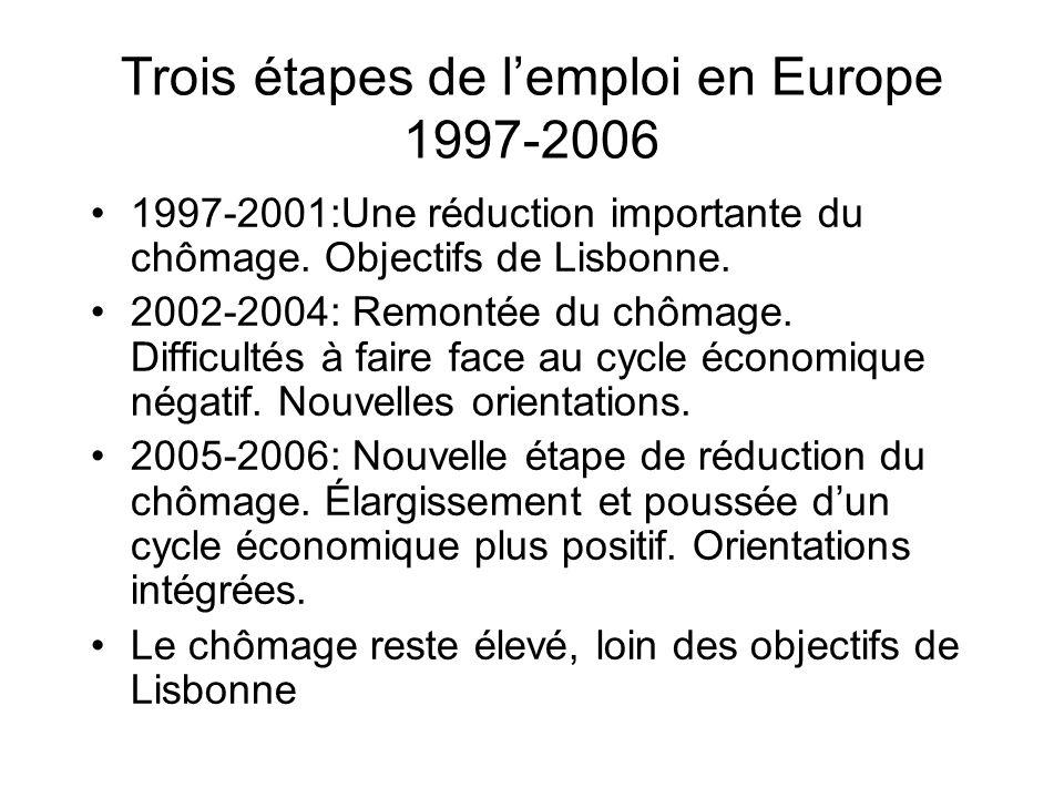 Trois étapes de lemploi en Europe 1997-2006 1997-2001:Une réduction importante du chômage. Objectifs de Lisbonne. 2002-2004: Remontée du chômage. Diff