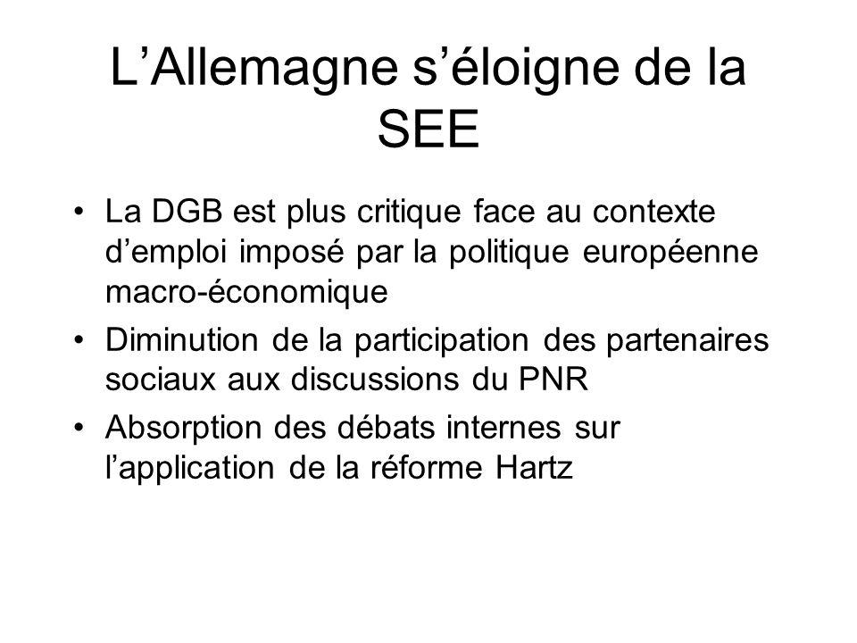 LAllemagne séloigne de la SEE La DGB est plus critique face au contexte demploi imposé par la politique européenne macro-économique Diminution de la participation des partenaires sociaux aux discussions du PNR Absorption des débats internes sur lapplication de la réforme Hartz