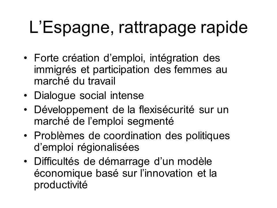 LEspagne, rattrapage rapide Forte création demploi, intégration des immigrés et participation des femmes au marché du travail Dialogue social intense