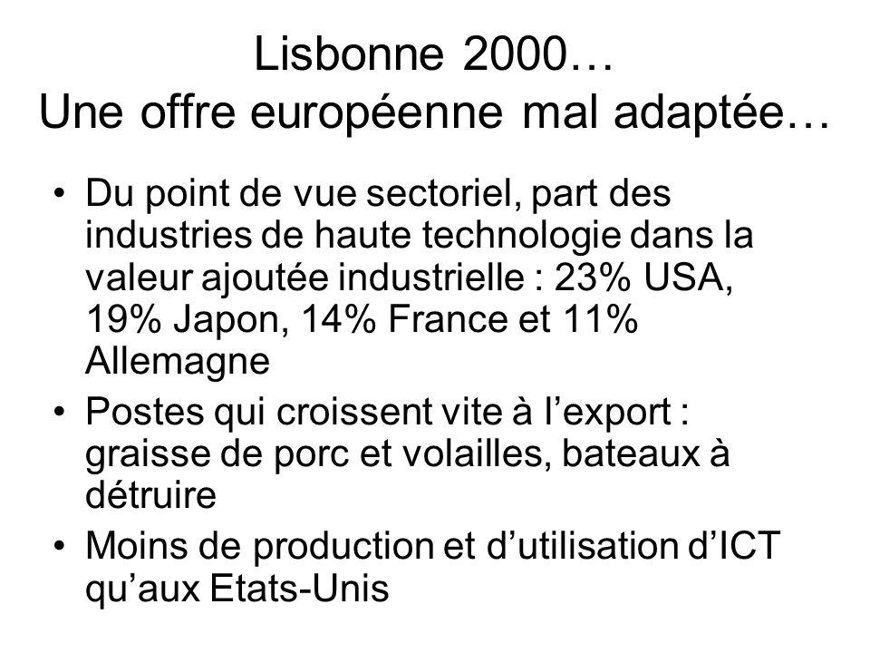 Lisbonne 2000… Une offre européenne mal adaptée… Du point de vue sectoriel, part des industries de haute technologie dans la valeur ajoutée industriel