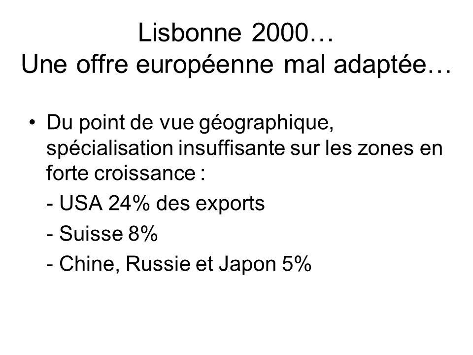 Lisbonne 2000… Une offre européenne mal adaptée… Du point de vue géographique, spécialisation insuffisante sur les zones en forte croissance : - USA 2