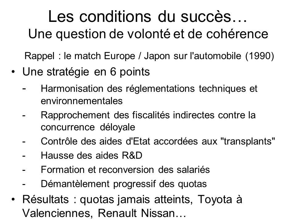 Les conditions du succès… Une question de volonté et de cohérence Rappel : le match Europe / Japon sur l'automobile (1990) Une stratégie en 6 points -