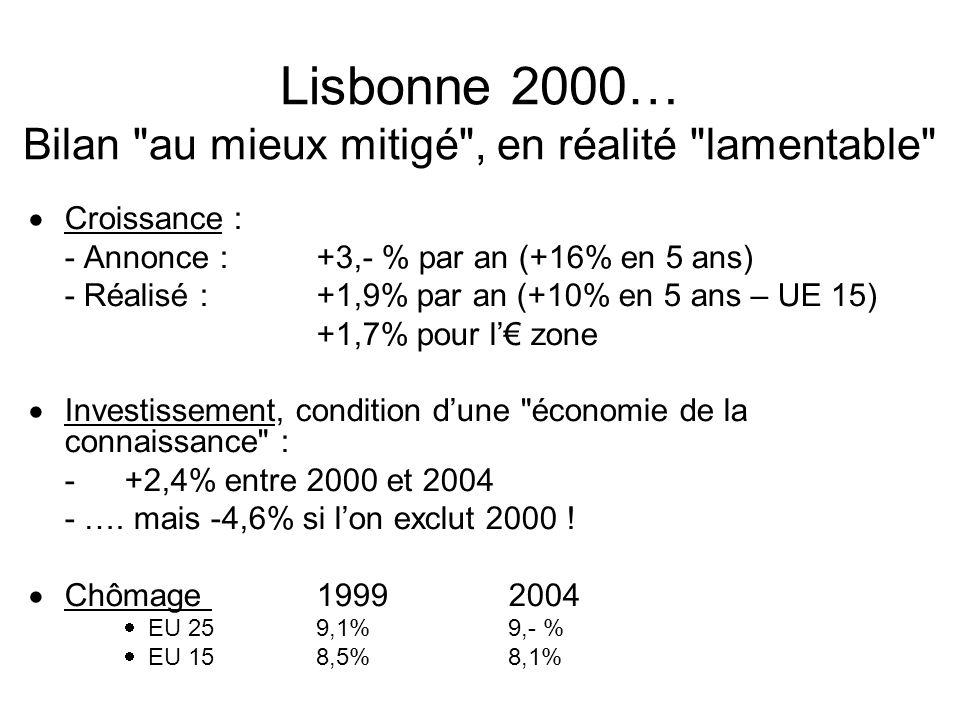 Lisbonne 2000… L équation préoccupante de la croissance potentielle Une base quantitative faible : -population vieillissante UE 2519942004 <20 ans25,2%22,5% 20 à 3930,3%28,5% 40 à 5924,8%27,2% >60 ans16,3%17,7% -taux d emploi en faible hausse (objectif 70%) 19992004 UE 2562,- %63,3% UE 1562,6%64,8%