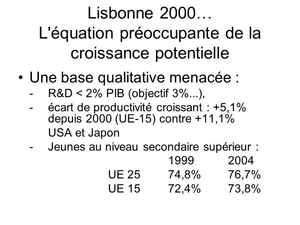 Lisbonne 2000… Un moteur de petite cylindrée Croissance potentielle19992004 UE 252,3%2,- % zone2,1%1,9% DE1,5%1,1% ES3,1%2,9% FR2,1%2,2% IT1,6%1,9% PL4,2%3,3% UK3,- %2,6%