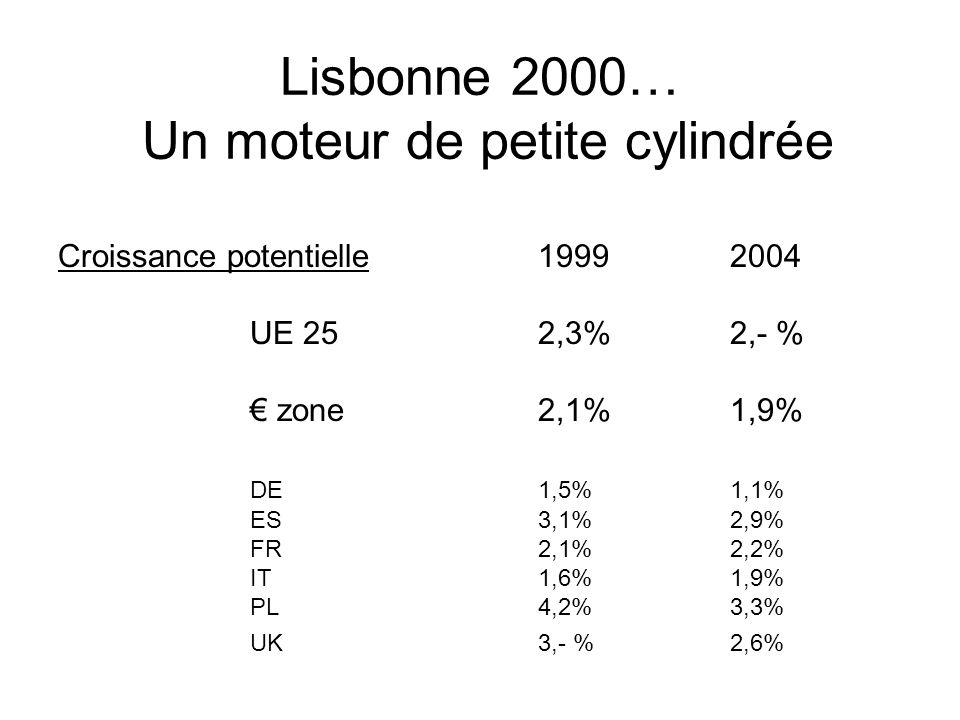 Lisbonne 2000… Un moteur de petite cylindrée Croissance potentielle19992004 UE 252,3%2,- % zone2,1%1,9% DE1,5%1,1% ES3,1%2,9% FR2,1%2,2% IT1,6%1,9% PL