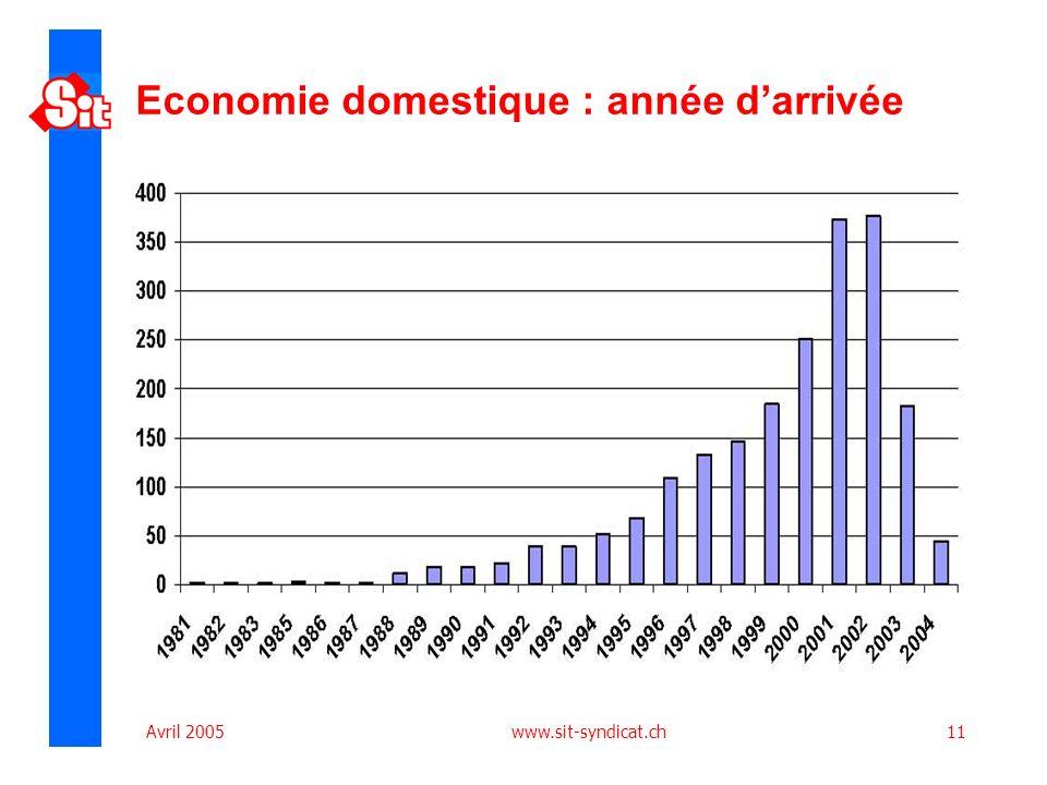 Avril 2005 www.sit-syndicat.ch11 Economie domestique : année darrivée