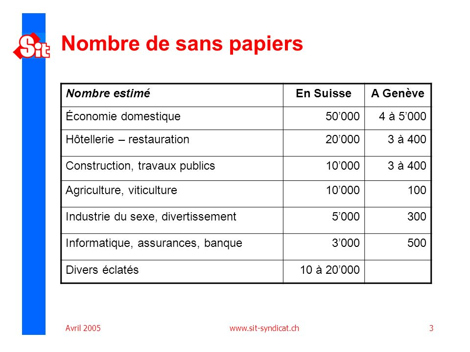 Avril 2005 www.sit-syndicat.ch3 Nombre de sans papiers Nombre estiméEn SuisseA Genève Économie domestique500004 à 5000 Hôtellerie – restauration200003