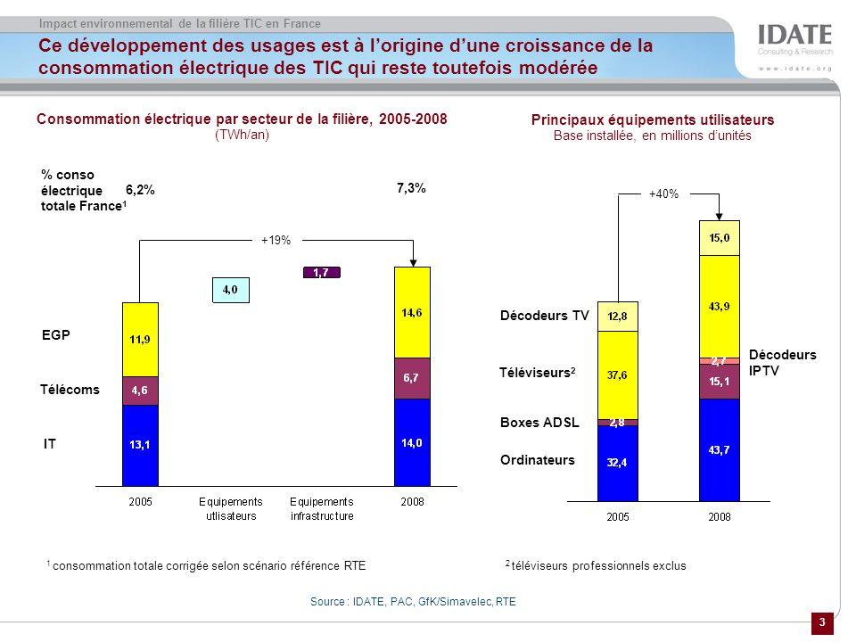 3 Impact environnemental de la filière TIC en France Ce développement des usages est à lorigine dune croissance de la consommation électrique des TIC qui reste toutefois modérée Source : IDATE, PAC, GfK/Simavelec, RTE Consommation électrique par secteur de la filière, 2005-2008 (TWh/an) EGP Télécoms IT % conso électrique totale France 1 6,2% 7,3% +19% 1 consommation totale corrigée selon scénario référence RTE Téléviseurs 2 Boxes ADSL Ordinateurs Décodeurs IPTV Principaux équipements utilisateurs Base installée, en millions dunités Décodeurs TV +40% 2 téléviseurs professionnels exclus