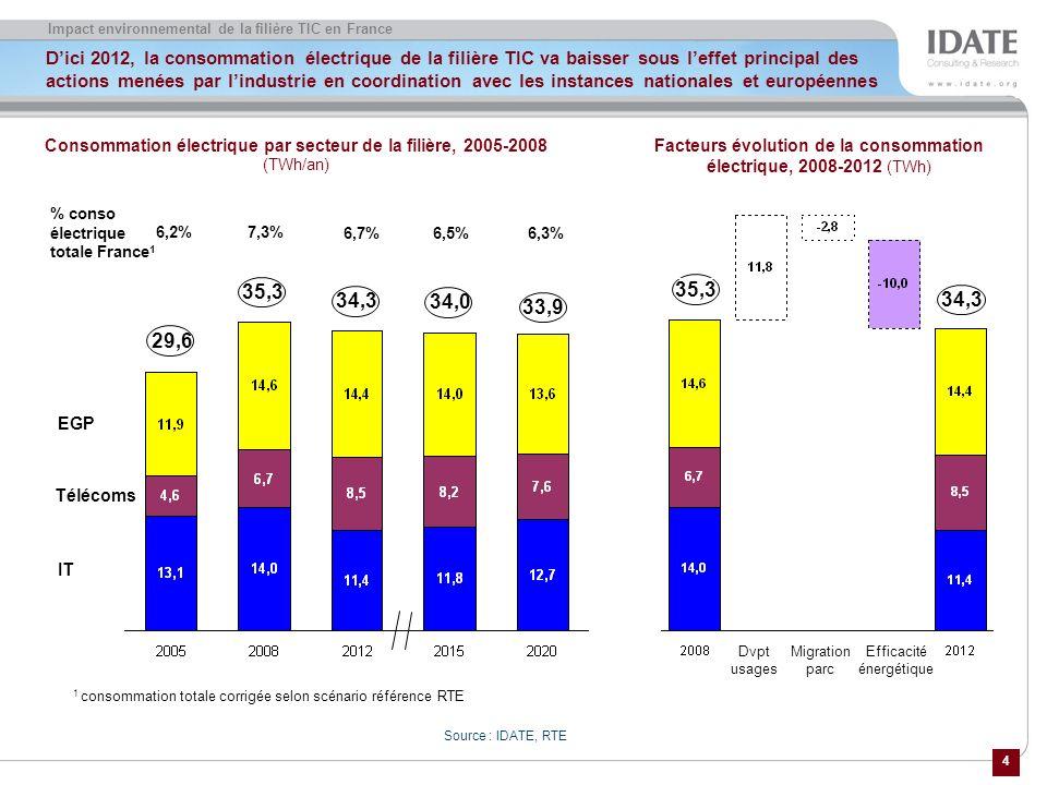 4 Impact environnemental de la filière TIC en France Dici 2012, la consommation électrique de la filière TIC va baisser sous leffet principal des actions menées par lindustrie en coordination avec les instances nationales et européennes Source : IDATE, RTE Facteurs évolution de la consommation électrique, 2008-2012 (TWh) 7,3% 1 consommation totale corrigée selon scénario référence RTE Consommation électrique par secteur de la filière, 2005-2008 (TWh/an) % conso électrique totale France 1 6,2% 6,5% 6,7% 6,3% EGP Télécoms IT 29,6 35,3 34,3 34,0 33,9 35,3 34,3 Dvpt usages Migration parc Efficacité énergétique