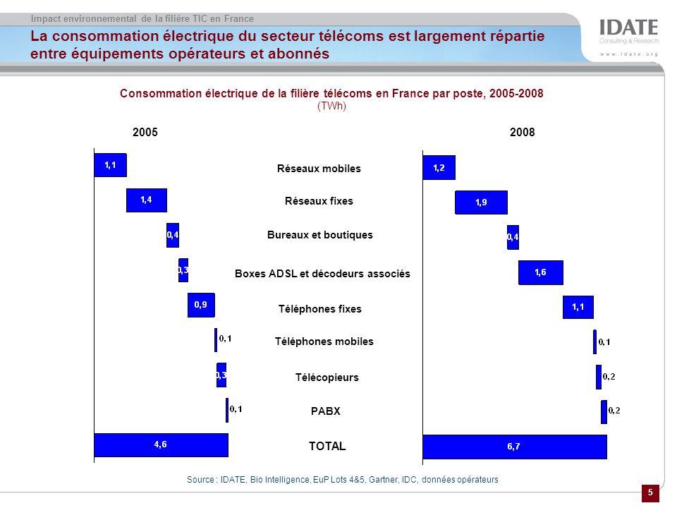 6 Impact environnemental de la filière TIC en France La consommation électrique du secteur télécoms va se stabiliser avec la diffusion dune fonction basse consommation dans les équipements fixes Source : IDATE à partir de données opérateurs Consommation électrique par segment, 2008-2012-2020 (TWh) Réseaux fixes 2008 2012 Data centers Infra capillaire + cœur Décodeurs associés Boxes ADSL Boxes ADSL et décodeurs associés 2020 1,9 2,1 2,0 1,6 3,3 2,5 Réseau DSL RTC Réseau FTTH ONT FTTH