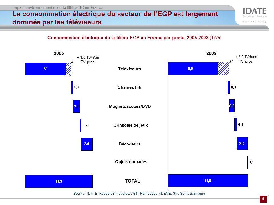 9 Impact environnemental de la filière TIC en France La consommation électrique du secteur de lEGP est largement dominée par les téléviseurs Source : IDATE, Rapport Simavelec, CGTI, Remodece, ADEME, Gfk, Sony, Samsung Consommation électrique de la filière EGP en France par poste, 2005-2008 (TWh) Téléviseurs Chaînes hifi Magnétoscopes/DVD 2008 2005 Décodeurs Objets nomades TOTAL Consoles de jeux + 1.0 TWh/an TV pros + 2.0 TWh/an TV pros
