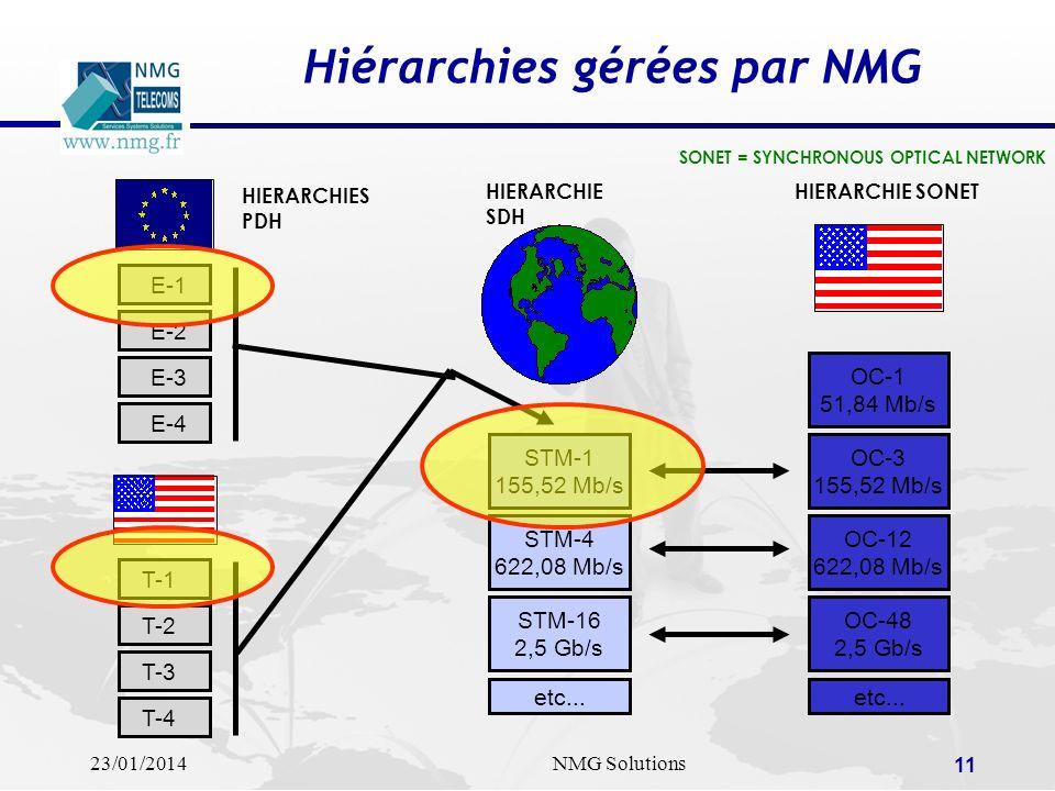 23/01/2014NMG Solutions 11 Hiérarchies gérées par NMG SONET = SYNCHRONOUS OPTICAL NETWORK HIERARCHIE SONETHIERARCHIE SDH OC-1 51,84 Mb/s OC-3 155,52 M