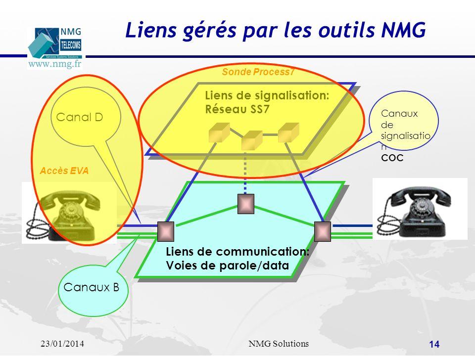 23/01/2014NMG Solutions 14 Liens gérés par les outils NMG Liens de signalisation: Réseau SS7 Liens de communication: Voies de parole/data Canaux de si