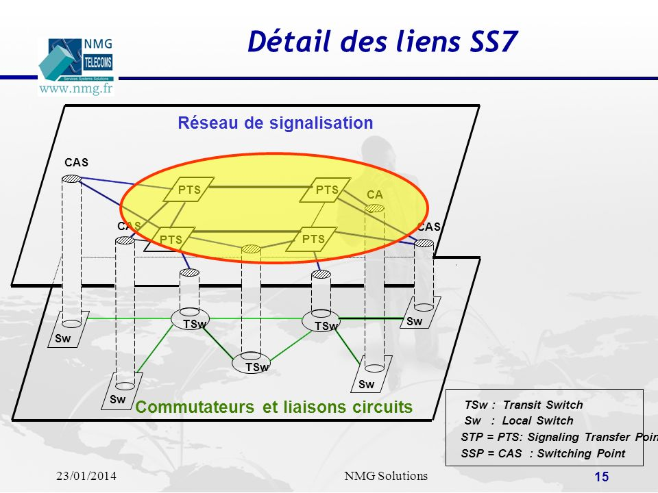 23/01/2014NMG Solutions 15 STP = PTS: Signaling Transfer Point SSP = CAS : Switching Point TSw : Transit Switch Sw : Local Switch Détail des liens SS7