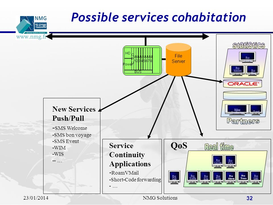 23/01/2014NMG Solutions 32 Possible services cohabitation CPUCPU M1M1 M2M2 M3M3 M4M4 M5M5 M8M8 M6M6 M7M7 HD Power BUS File Server Pro Traffic Pro Scan