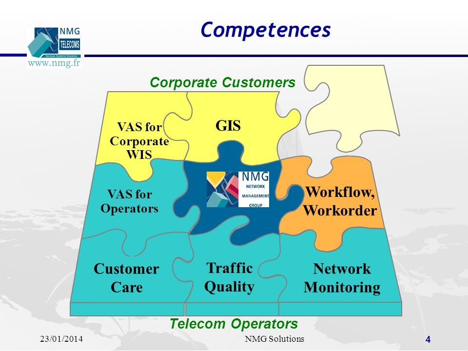 23/01/2014NMG Solutions 5 General Strategy IN Network Network Surveillance Traffic Analysis Value-Added Services prOceSS7 Probes Data collection Data for marketing purposes Products Solutions Services
