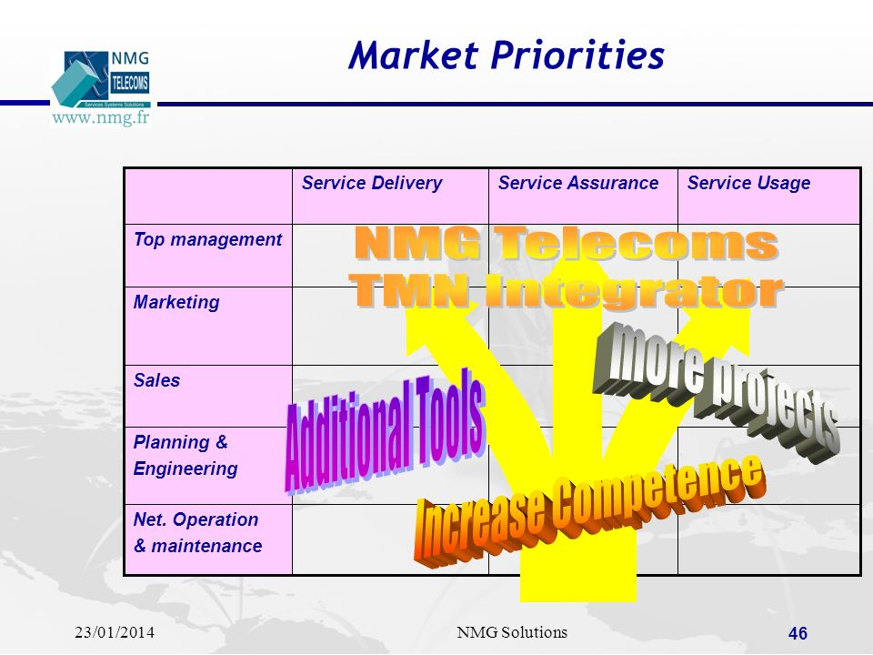 23/01/2014NMG Solutions 46 Market Priorities Sales Net. Operation & maintenance Planning & Engineering Marketing Top management Service UsageService A