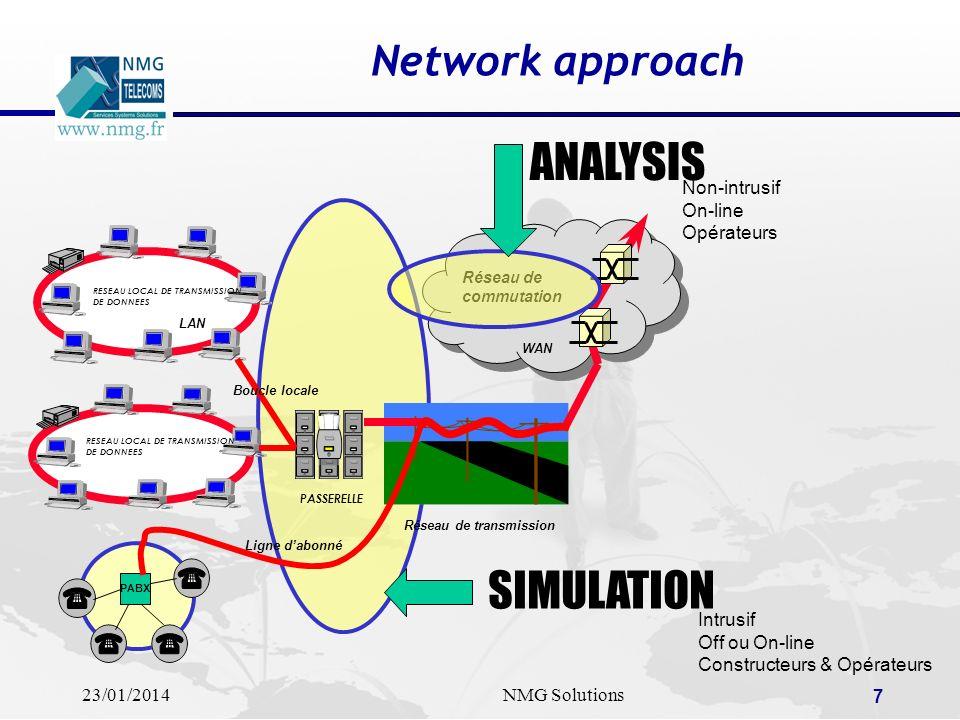 23/01/2014NMG Solutions 7 Network approach RESEAU LOCAL DE TRANSMISSION DE DONNEES RESEAU LOCAL DE TRANSMISSION DE DONNEES PASSERELLE PABX Réseau de t