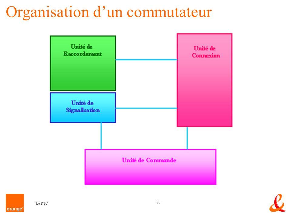 20 Le RTC Organisation dun commutateur