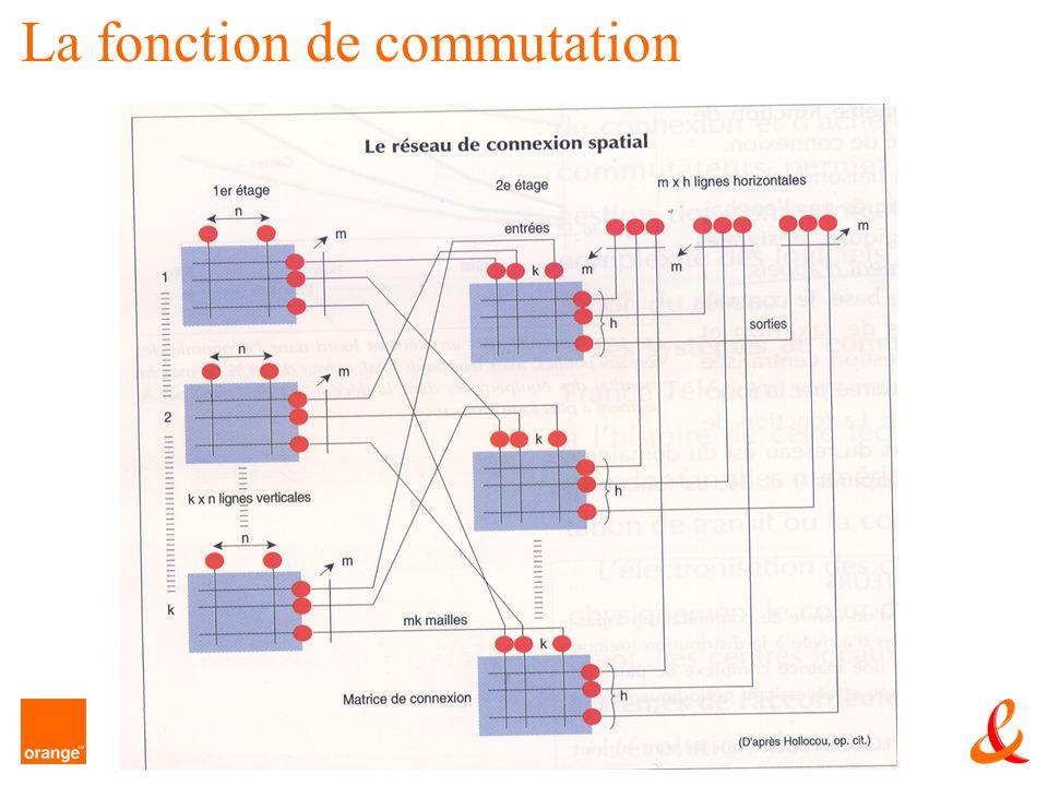 23 Le RTC La fonction de commutation