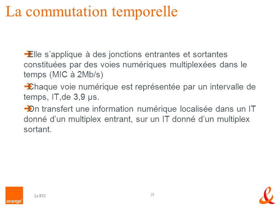 25 Le RTC La commutation temporelle Elle sapplique à des jonctions entrantes et sortantes constituées par des voies numériques multiplexées dans le te