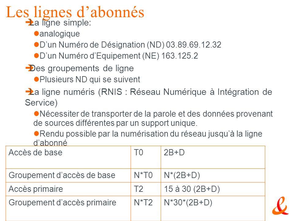 42 Le RTC Les lignes dabonnés La ligne simple: analogique Dun Numéro de Désignation (ND) 03.89.69.12.32 Dun Numéro dEquipement (NE) 163.125.2 Des grou