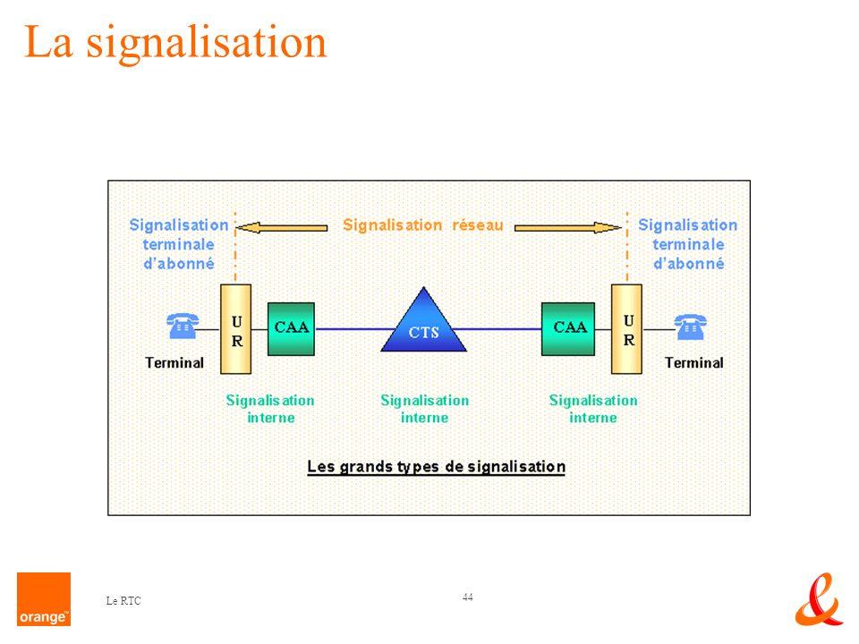 44 Le RTC La signalisation