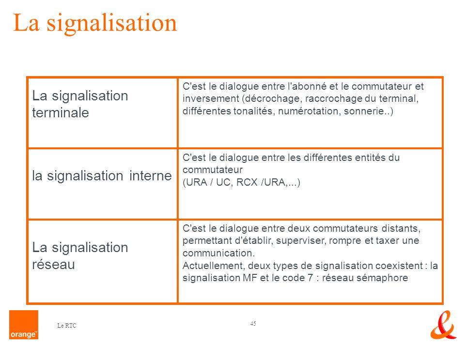 45 Le RTC La signalisation terminale C'est le dialogue entre l'abonné et le commutateur et inversement (décrochage, raccrochage du terminal, différent