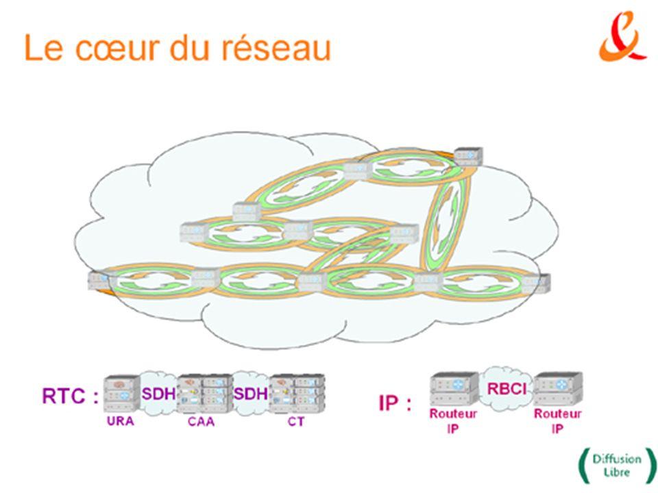 6 Le cœur de réseau Au cœur du réseau de France télécom, lorsque l on raccorde deux équipements, on crée un anneau : on installe deux circuits de fibre optique.