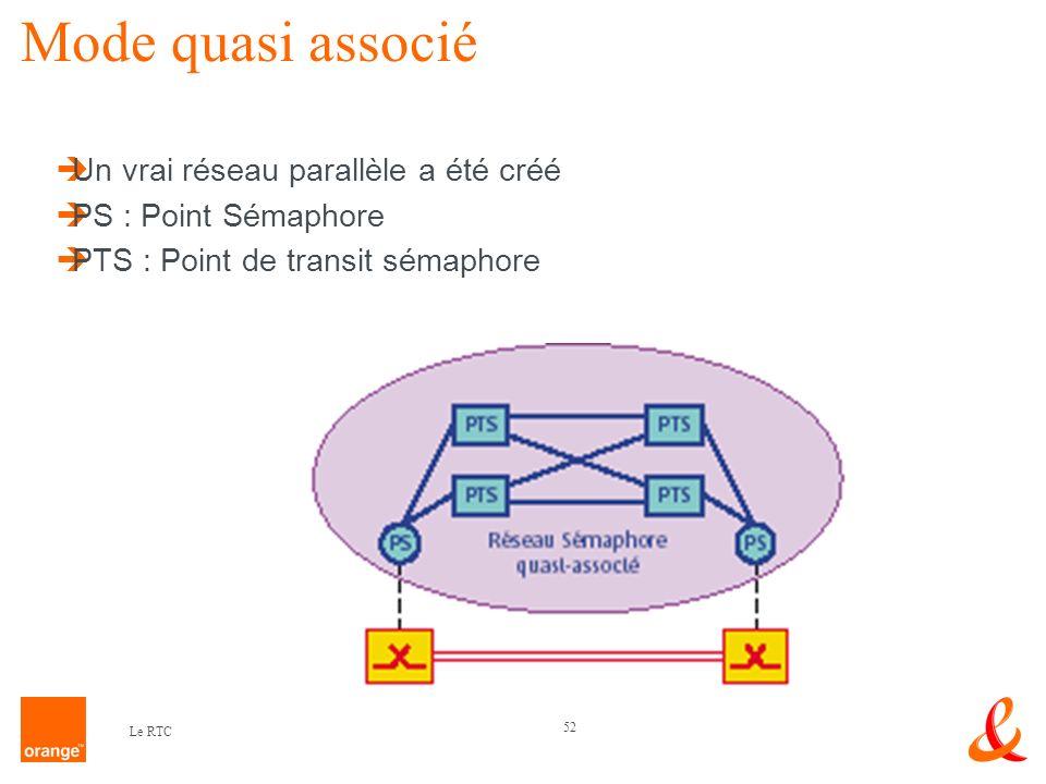 52 Le RTC Mode quasi associé Un vrai réseau parallèle a été créé PS : Point Sémaphore PTS : Point de transit sémaphore
