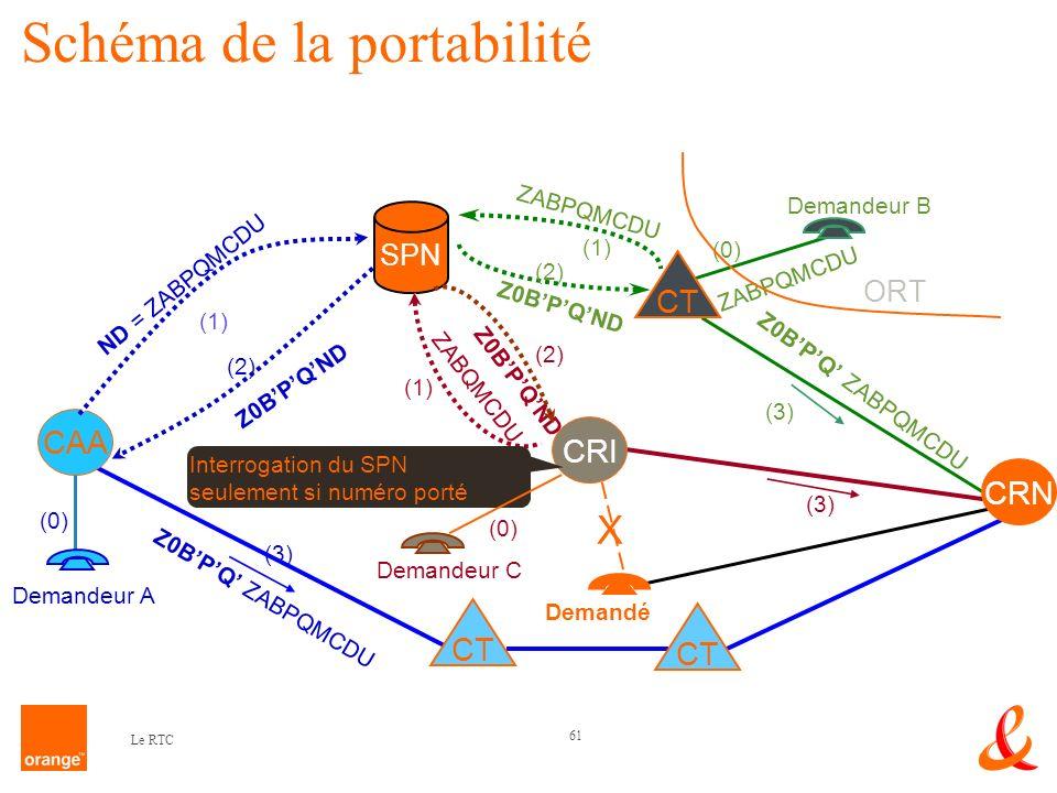 61 Le RTC (3) Z0BPQ ZABPQMCDU (3) SPN (3) Z0BPQ ZABPQMCDU CT CRN (1) ZABQMCDU Z0BPQND (2) X Demandé CRI Demandeur C (0) Interrogation du SPN seulement
