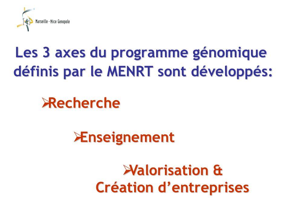 Valorisation & Valorisation & Création dentreprises Enseignement Enseignement Les 3 axes du programme génomique définis par le MENRT sont développés: