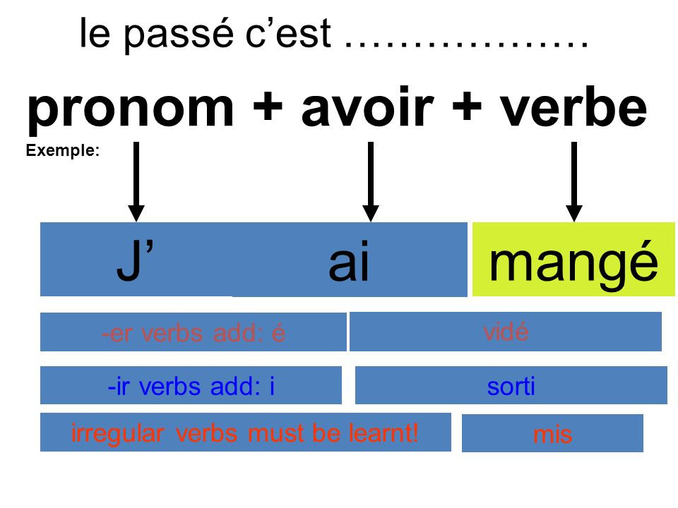 le passé cest ……………… pronom + avoir + verbe Exemple: J ai jouédansémangé -er verbs add: émangédebarrassé vidé -ir verbs add: isorti irregular verbs must be learnt.