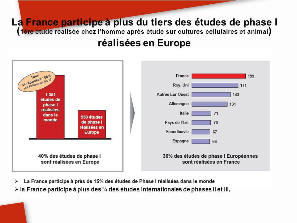 La France participe à plus du tiers des études de phase I ( 1ère étude réalisée chez lhomme après étude sur cultures cellulaires et animal ) réalisées
