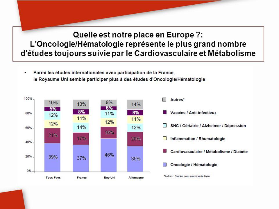 Quelle est notre place en Europe ?: L'Oncologie/Hématologie représente le plus grand nombre d'études toujours suivie par le Cardiovasculaire et Métabo