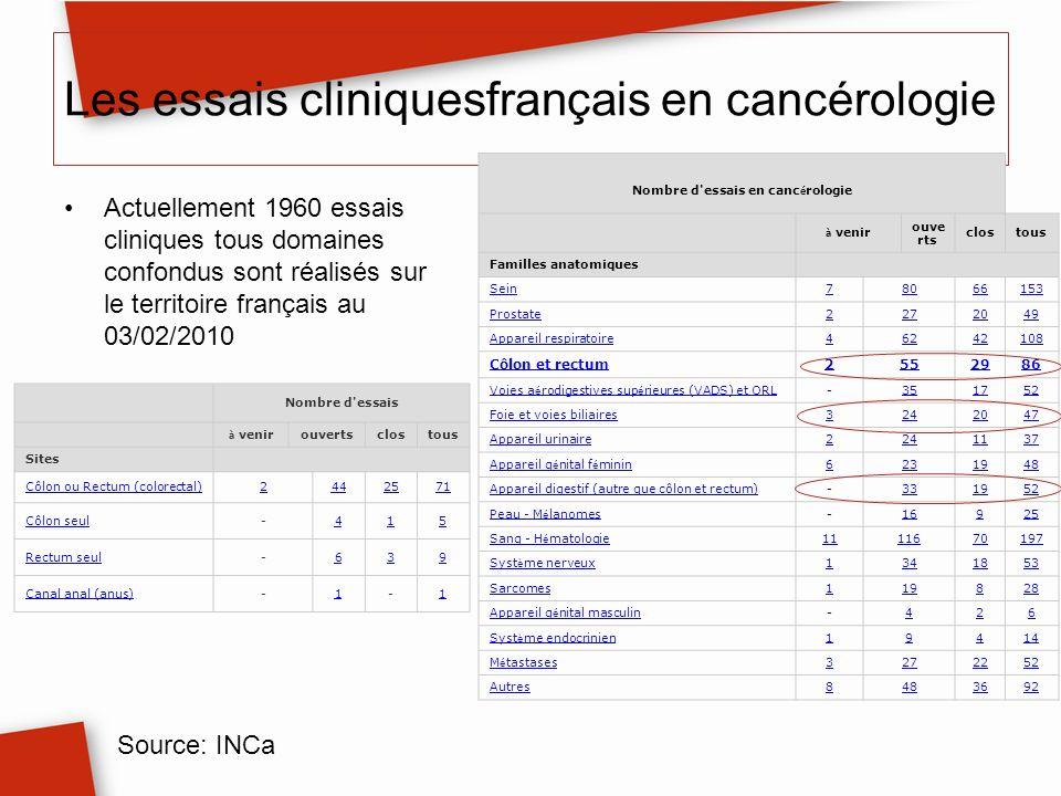 Les essais cliniquesfrançais en cancérologie Actuellement 1960 essais cliniques tous domaines confondus sont réalisés sur le territoire français au 03