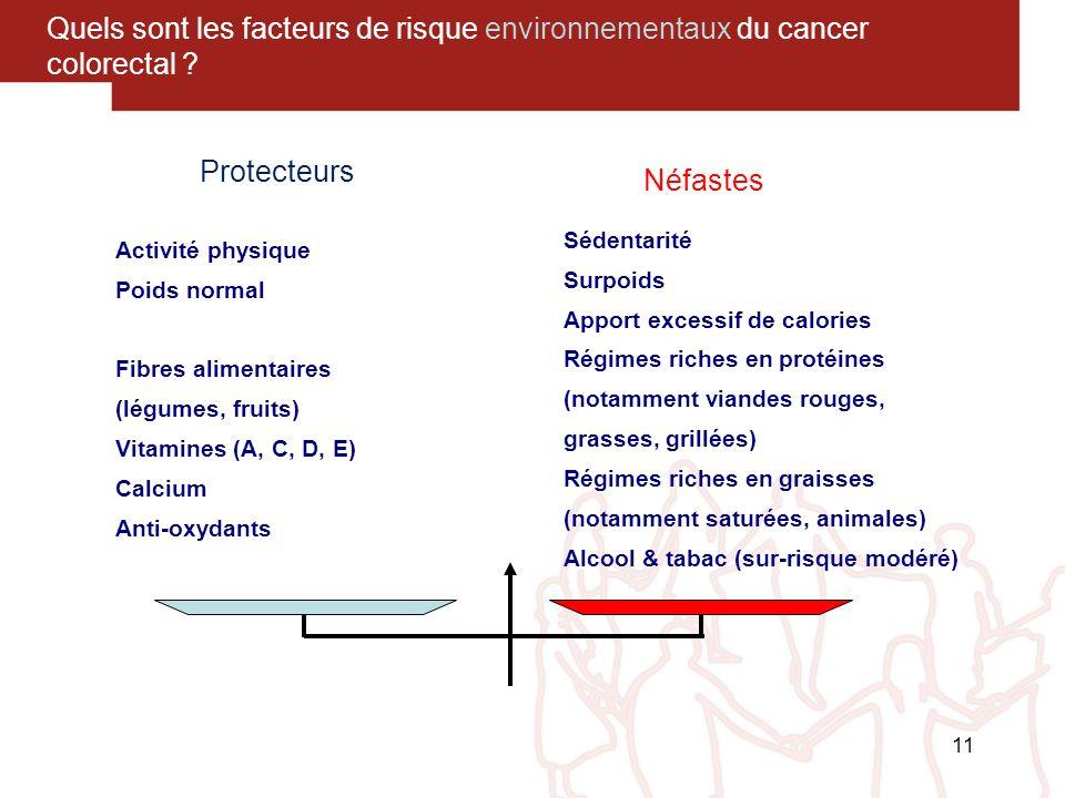 11 Quels sont les facteurs de risque environnementaux du cancer colorectal ? Activité physique Poids normal Fibres alimentaires (légumes, fruits) Vita