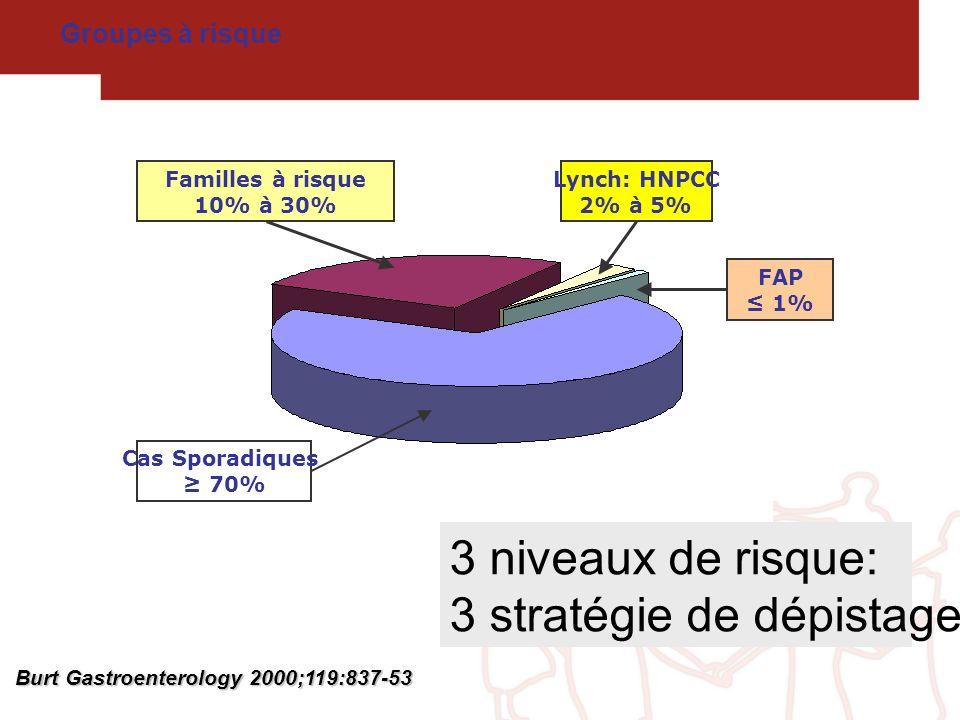 Groupes à risque Burt Gastroenterology 2000;119:837-53 Cas Sporadiques 70% Familles à risque 10% à 30% Lynch: HNPCC 2% à 5% FAP 1% 3 niveaux de risque