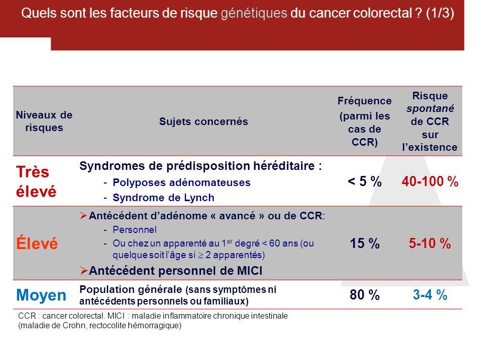 13 Quels sont les facteurs de risque génétiques du cancer colorectal ? (1/3) Niveaux de risques Sujets concernés Fréquence (parmi les cas de CCR) Risq